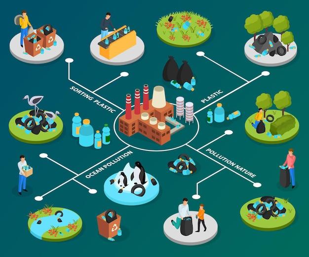 Diagrama de flujo isométrico plástico drástico con texto editable y personajes humanos de personas que contaminan la naturaleza con basura