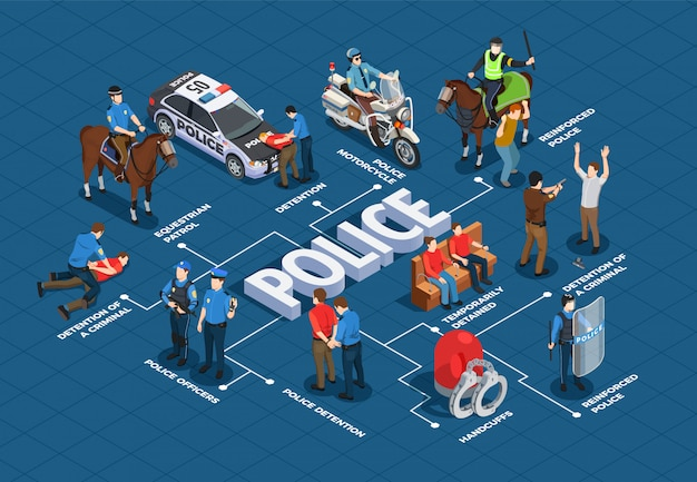 Diagrama de flujo isométrico de la policía