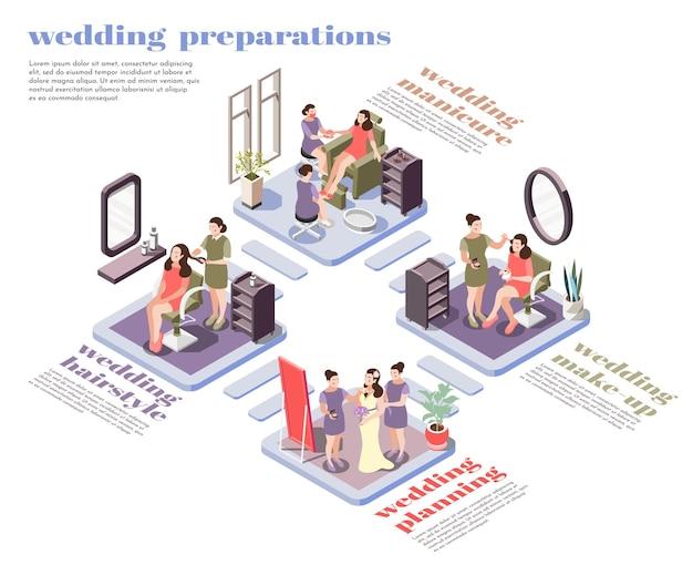 Diagrama de flujo isométrico de preparaciones de belleza para bodas.