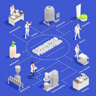 Diagrama de flujo isométrico de producción de cosméticos y detergentes con material de fila de prueba de desarrollo que mezcla elementos de control de embotellado
