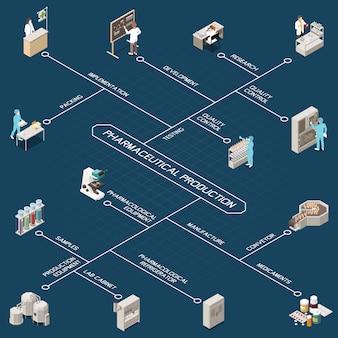 Diagrama de flujo isométrico de producción farmacéutica con investigación, control de calidad, desarrollo, prueba, implementación, empaque, fabricación, transportador, medicamentos y otras descripciones, ilustración