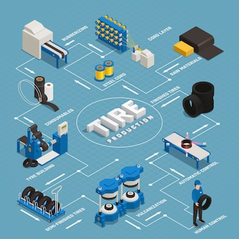 El diagrama de flujo isométrico de la producción de neumáticos realiza la fabricación desde las materias primas hasta el control de calidad del producto terminado