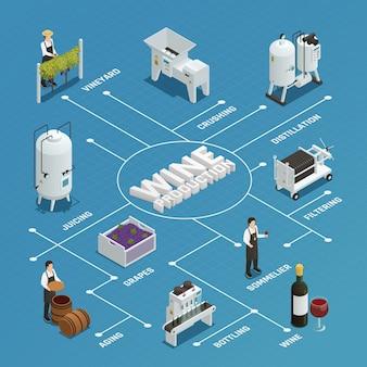 Diagrama de flujo isométrico de producción de vino