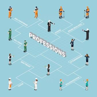 Diagrama de flujo isométrico de profesiones