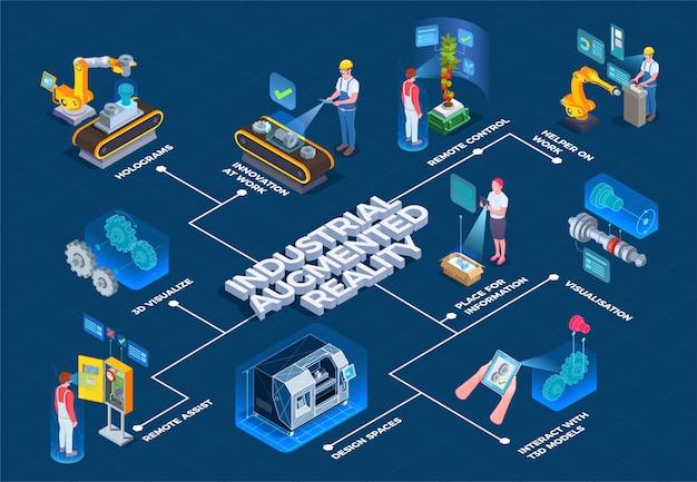 Diagrama de flujo isométrico de realidad aumentada industrial