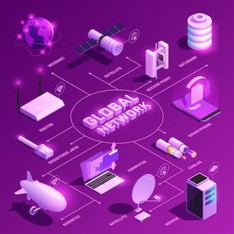 Diagrama de flujo isométrico de la red global con iconos brillantes de equipos para comunicaciones de internet en púrpura
