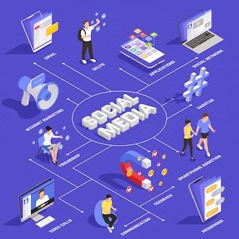 Diagrama de flujo isométrico de la red de medios sociales con videollamadas promociones de hashtag de marketing en internet comunicaciones aplicaciones comentarios