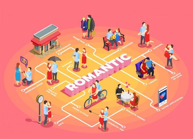Diagrama de flujo isométrico de relación romántica
