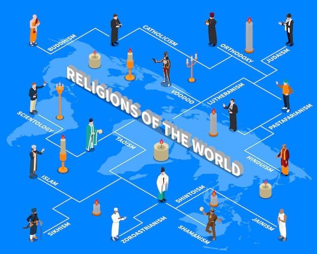 Diagrama de flujo isométrico de religiones del mundo
