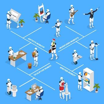Diagrama de flujo isométrico de robots creativos