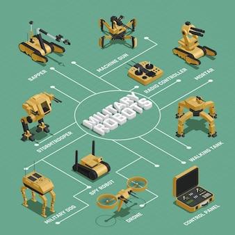 Diagrama de flujo isométrico de robots militares