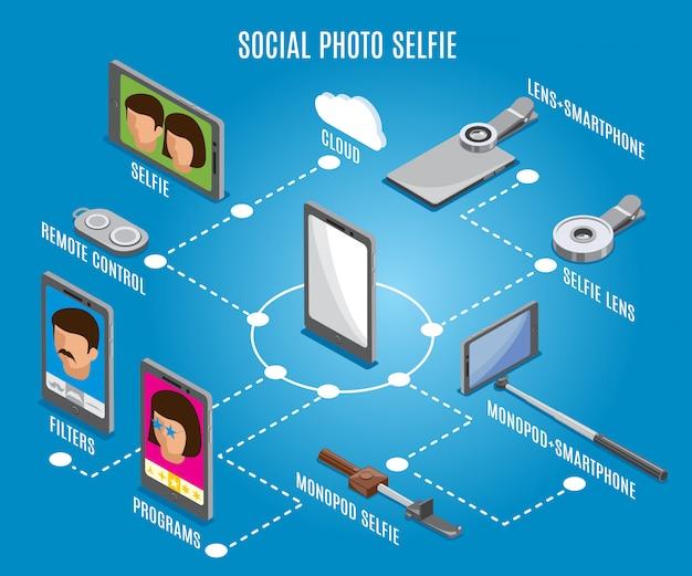 Diagrama de flujo isométrico de selfie con foto social
