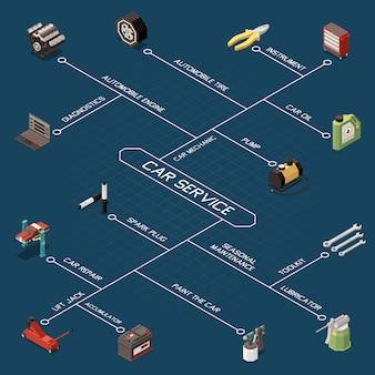 Diagrama de flujo isométrico de servicio del automóvil con diagnóstico, motor del automóvil, neumático, bomba de aceite del automóvil, kit de herramientas de bujías, descripciones, ilustración