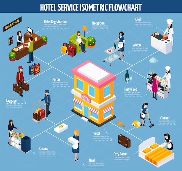 Diagrama de flujo isométrico del servicio de hotel de color