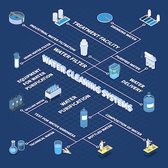 Diagrama de flujo isométrico de sistemas de limpieza de agua industriales y domésticos en la ilustración de vector azul