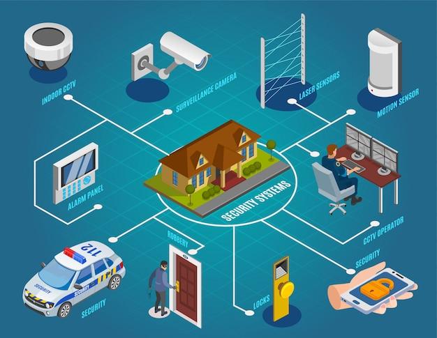 Diagrama de flujo isométrico de sistemas de seguridad con cámaras de vigilancia, sensores láser, circuito cerrado de televisión, cerraduras electrónicas, alarma antirrobo