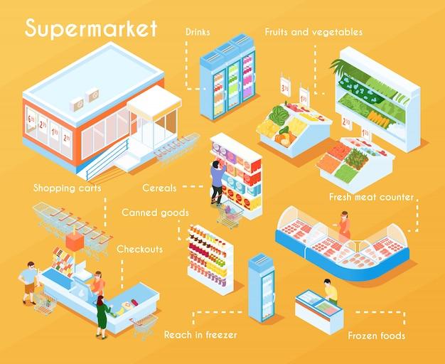 Diagrama de flujo isométrico de supermercado