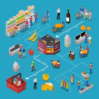 Diagrama de flujo isométrico del supermercado