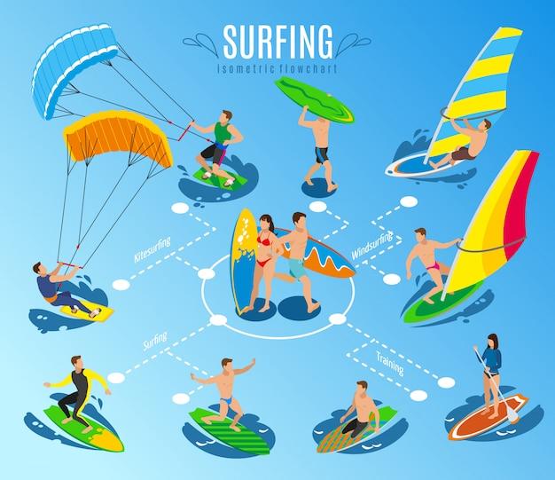 Diagrama de flujo isométrico de surf, tabla de vela y personajes humanos montando tablas de surf