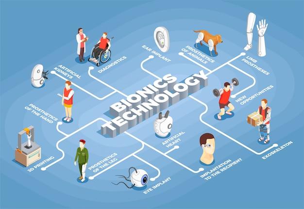 Diagrama de flujo isométrico de tecnología bionics