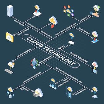 Diagrama de flujo isométrico de tecnología en la nube con almacenamiento en el centro de datos de información personal y archivos multimedia
