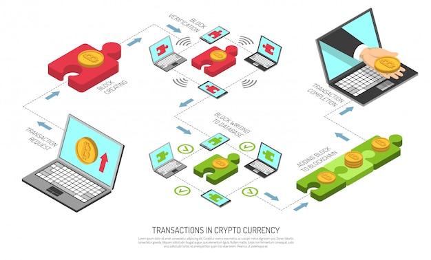 Diagrama de flujo isométrico de tecnología de transacciones de criptomonedas