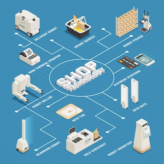 Diagrama de flujo isométrico de tecnologías de supermercado