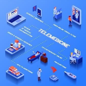 Diagrama de flujo isométrico de telemedicina con consulta en línea, programa de medicamentos y monitoreo de salud en azul