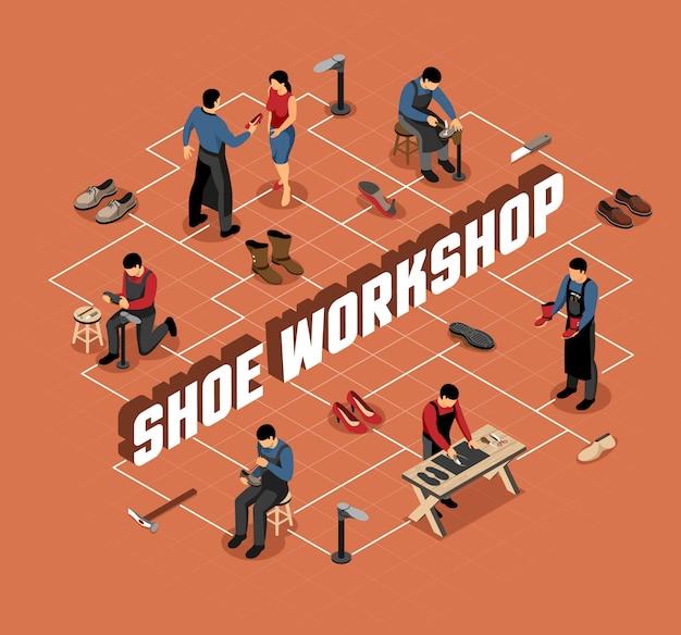Diagrama de flujo isométrico en terracota para taller de calzado con herramientas profesionales.