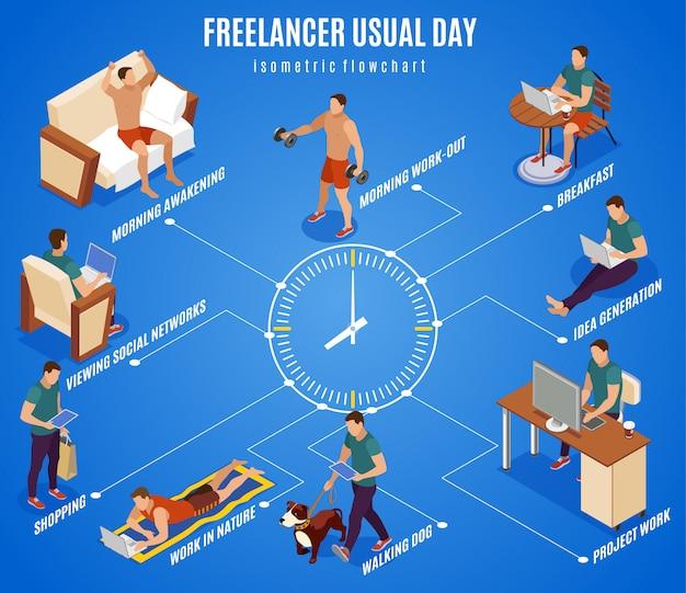 Diagrama de flujo isométrico típico de freelancer durante todo el día, centro de trabajo durante el desayuno, pasear al perro