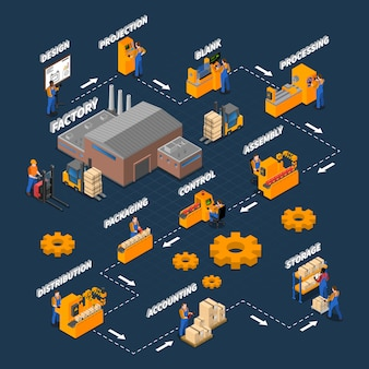 Diagrama de flujo isométrico de trabajadores de fábrica
