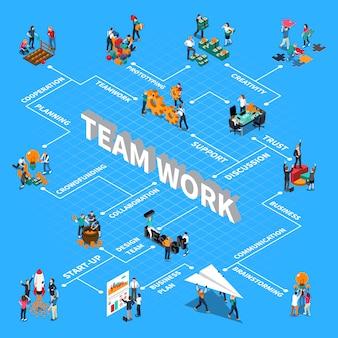 Diagrama de flujo isométrico de trabajo en equipo con soporte de comunicación e ilustración de símbolos de lluvia de ideas
