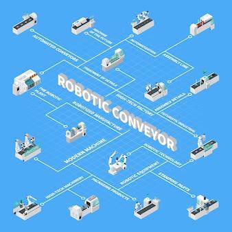 Diagrama de flujo isométrico del transportador robótico