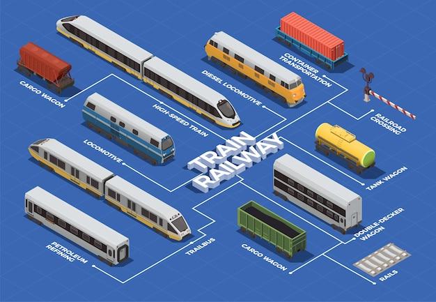 Diagrama de flujo isométrico de transporte ferroviario con tren de alta velocidad, locomotoras eléctricas y diesel, vagones cisterna de carga