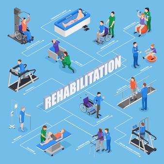 Diagrama de flujo isométrico de los tratamientos de las instalaciones de rehabilitación de fisioterapia con el equipo de capacitación del personal de enfermería, ejercicios, procedimientos terapéuticos, recuperación