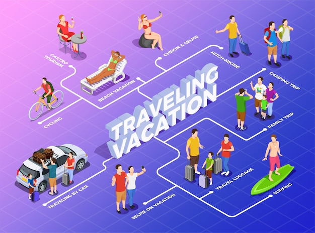Diagrama de flujo isométrico de vacaciones en gradiente con viaje de campamento de turismo gastronómico y viaje en automóvil