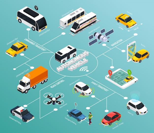 Diagrama de flujo isométrico del vehículo autónomo