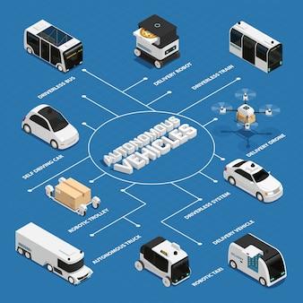 Diagrama de flujo isométrico de vehículos autónomos