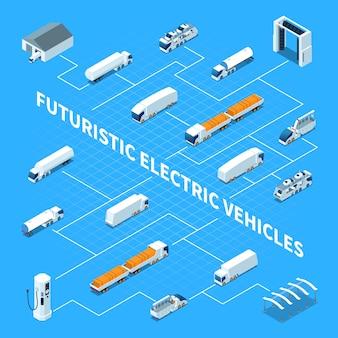 Diagrama de flujo isométrico de vehículos eléctricos futuristas