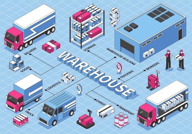 Diagrama de flujo de logística isométrica con almacén, edificio, trabajadores, camiones y cajas de cartón.