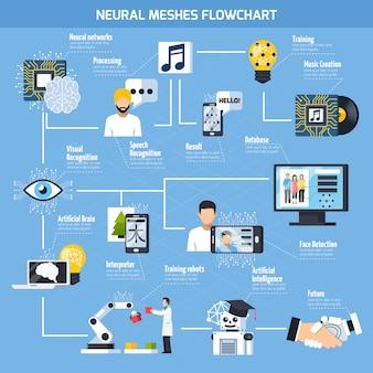 Diagrama de flujo de mallas neurales