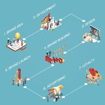 Diagrama de flujo de marca isométrico con idea, desarrollo, lanzamiento, diseño y publicidad.