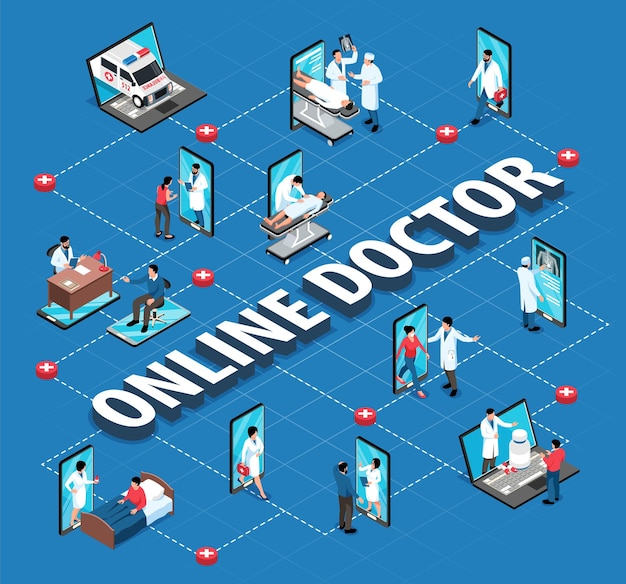 Diagrama de flujo de medicina en línea isométrica