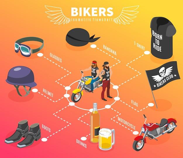 Diagrama de flujo de moteros con imágenes de personajes y accesorios de moteros