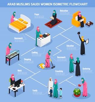 Diagrama de flujo de mujeres árabes musulmanas sauditas