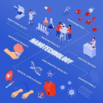 Diagrama de flujo de nanotecnología isométrica coloreada con nanoelectrónica, nanofiltración, nanofiltración y descripciones de aplicaciones médicas