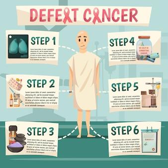 Diagrama de flujo ortogonal de derrota al cáncer