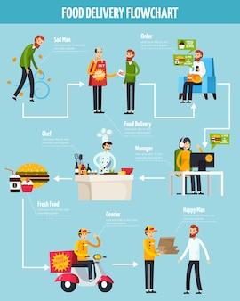 Diagrama de flujo ortogonal de entrega de alimentos