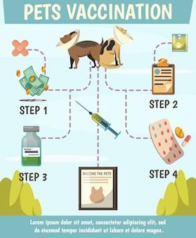 Diagrama de flujo ortogonal de vacunas obligatorias para mascotas