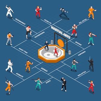 Diagrama de flujo de personas isométricas de artes marciales